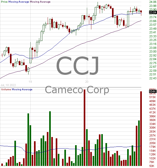 CCJ - Cameco Corporation 15 minute intraday candlestick chart with less than 1 minute delay