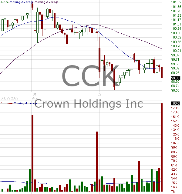 CCK - Crown Holdings Inc. 15 minute intraday candlestick chart with less than 1 minute delay