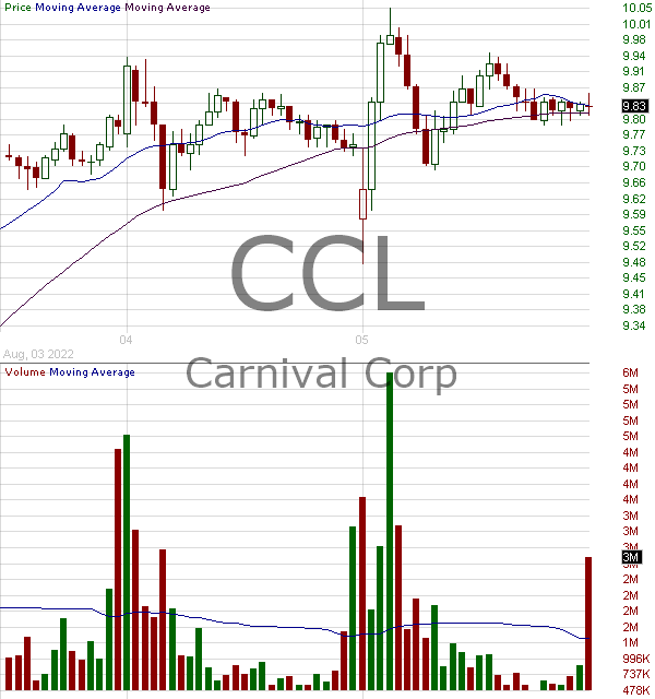 CCL - Carnival Corporation 15 minute intraday candlestick chart with less than 1 minute delay