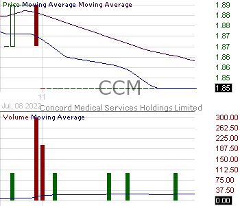 CCM - Concord Medical Services Holdings Limited ADS (Each represents three ordinary shares) 15 minute intraday candlestick chart with less than 1 minute delay