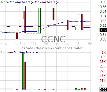 CCNC - Code Chain New Continent Limited 15 minute intraday candlestick chart with less than 1 minute delay