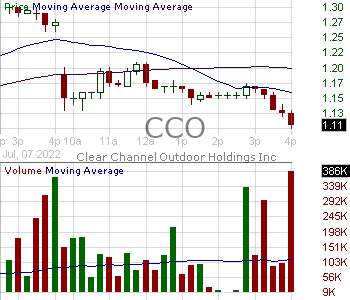 CCO - Clear Channel Outdoor Holdings Inc. 15 minute intraday candlestick chart with less than 1 minute delay