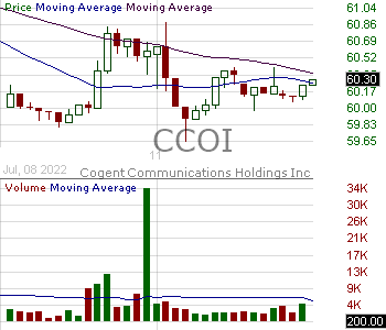 CCOI - Cogent Communications Holdings Inc. 15 minute intraday candlestick chart with less than 1 minute delay