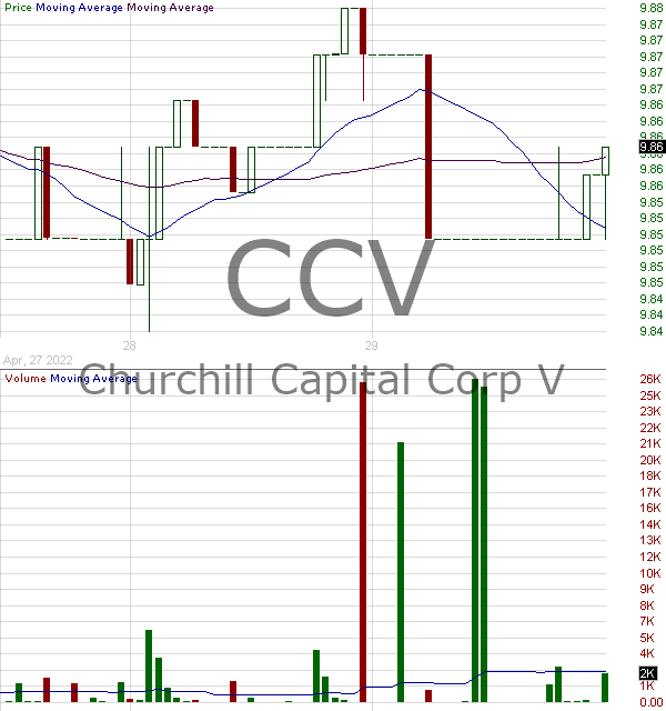 CCV - Churchill Capital Corp V Class A 15 minute intraday candlestick chart with less than 1 minute delay