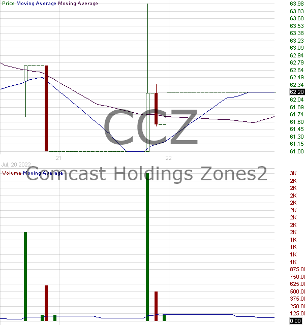 CCZ - Comcast Holdings ZONES 15 minute intraday candlestick chart with less than 1 minute delay