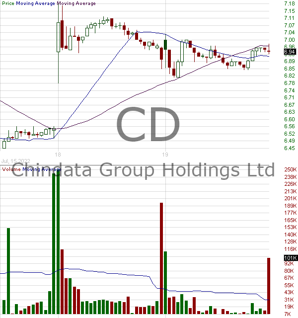 CD - Chindata Group Holdings Limited - ADR 15 minute intraday candlestick chart with less than 1 minute delay