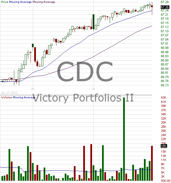 CDC - VictoryShares US EQ Income Enhanced Volatility Wtd ETF 15 minute intraday candlestick chart with less than 1 minute delay