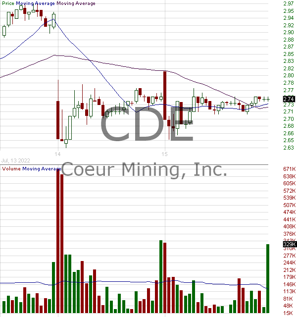 CDE - Coeur Mining Inc. 15 minute intraday candlestick chart with less than 1 minute delay