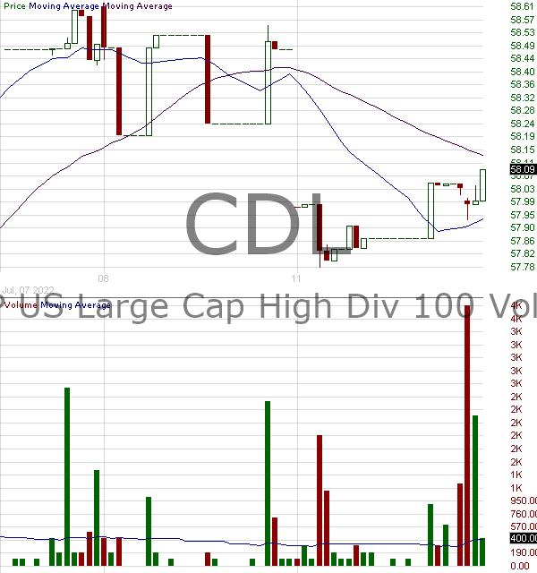 CDL - VictoryShares US Large Cap High Div Volatility Wtd ETF 15 minute intraday candlestick chart with less than 1 minute delay