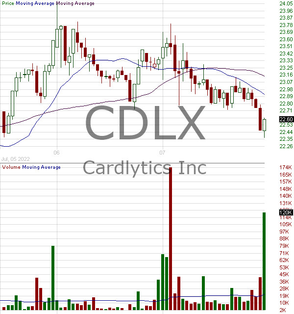 CDLX - Cardlytics Inc. 15 minute intraday candlestick chart with less than 1 minute delay