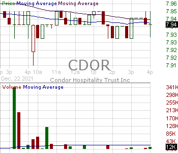 CDOR - Condor Hospitality Trust Inc. 15 minute intraday candlestick chart with less than 1 minute delay