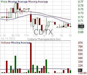 CDTX - Cidara Therapeutics Inc. 15 minute intraday candlestick chart with less than 1 minute delay