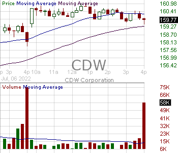 CDW - CDW Corporation 15 minute intraday candlestick chart with less than 1 minute delay