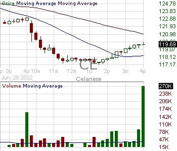 CE - Celanese Corporation 15 minute intraday candlestick chart with less than 1 minute delay