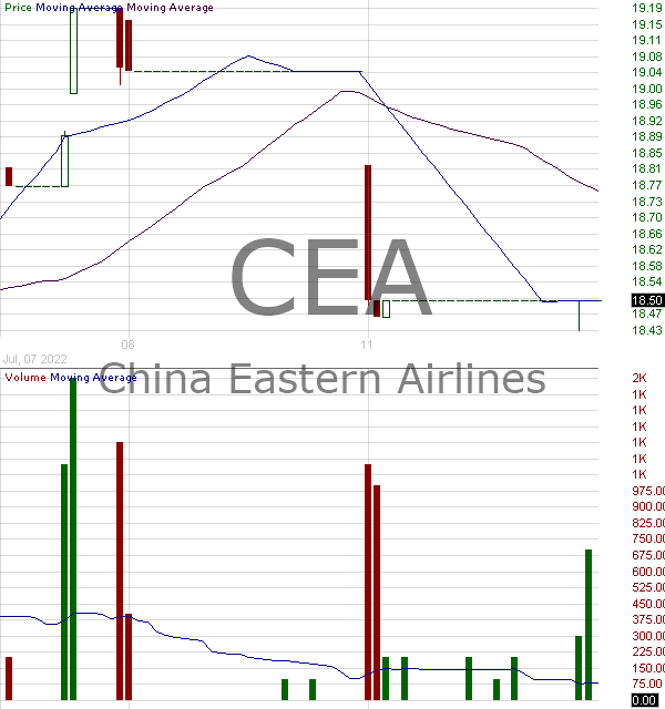 CEA - China Eastern Airlines Corporation Ltd. 15 minute intraday candlestick chart with less than 1 minute delay
