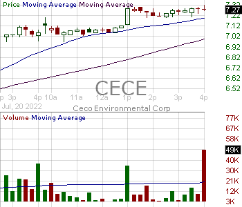 CECE - CECO Environmental Corp. 15 minute intraday candlestick chart with less than 1 minute delay