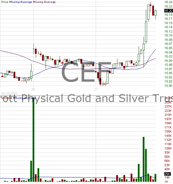 CEF - Sprott Physical Gold and Silver Trust Units 15 minute intraday candlestick chart with less than 1 minute delay