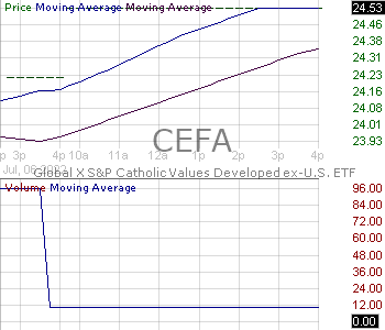 CEFA - Global X SP Catholic Values Developed ex-U.S. ETF 15 minute intraday candlestick chart with less than 1 minute delay