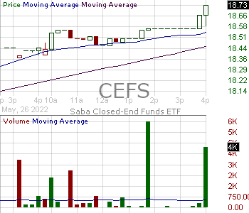 CEFS - Exchange Listed Funds Trust ETF 15 minute intraday candlestick chart with less than 1 minute delay
