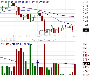 CEI - Camber Energy Inc. 15 minute intraday candlestick chart with less than 1 minute delay