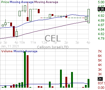 CEL - Cellcom Israel Ltd. Ordinary Shares 15 minute intraday candlestick chart with less than 1 minute delay