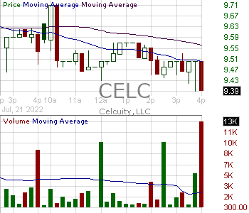 CELC - Celcuity Inc. 15 minute intraday candlestick chart with less than 1 minute delay