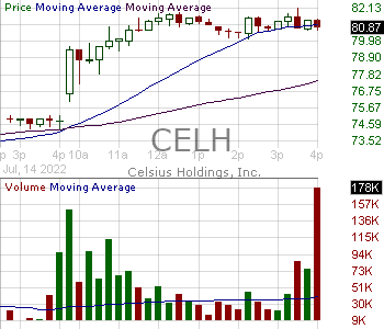 CELH - Celsius Holdings Inc. 15 minute intraday candlestick chart with less than 1 minute delay