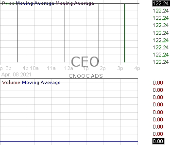 CEO - CNOOC Limited 15 minute intraday candlestick chart with less than 1 minute delay