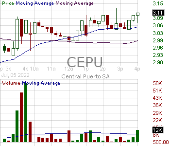 CEPU - Central Puerto S.A. American Depositary Shares (each represents ten Common Shares) 15 minute intraday candlestick chart with less than 1 minute delay