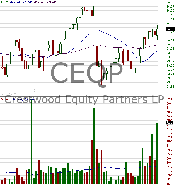 CEQP - Crestwood Equity Partners LP 15 minute intraday candlestick chart with less than 1 minute delay