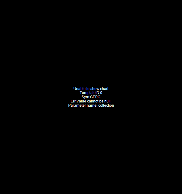 CERC - Cerecor Inc. 15 minute intraday candlestick chart with less than 1 minute delay