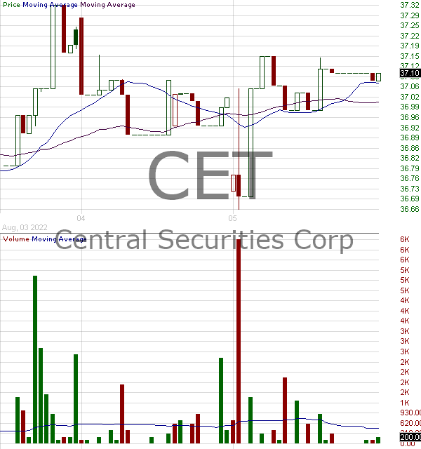 CET - Central Securities Corporation 15 minute intraday candlestick chart with less than 1 minute delay