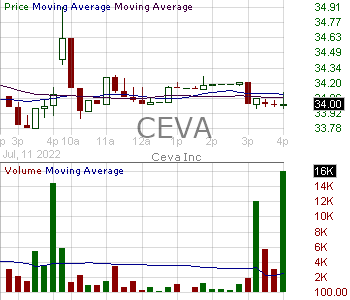 CEVA - CEVA Inc. 15 minute intraday candlestick chart with less than 1 minute delay