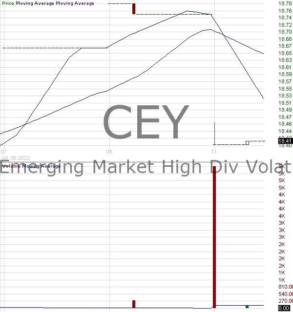 CEY - VictoryShares Emerging Market High Div Volatility Wtd ETF 15 minute intraday candlestick chart with less than 1 minute delay