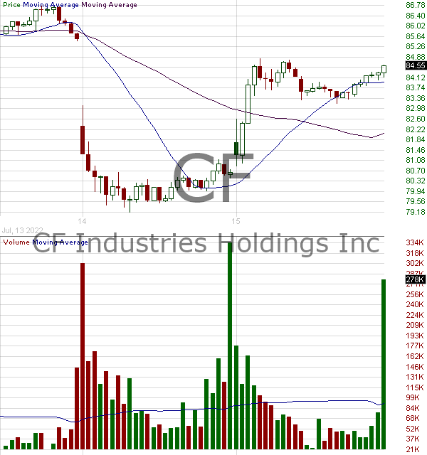 CF - CF Industries Holdings Inc. 15 minute intraday candlestick chart with less than 1 minute delay