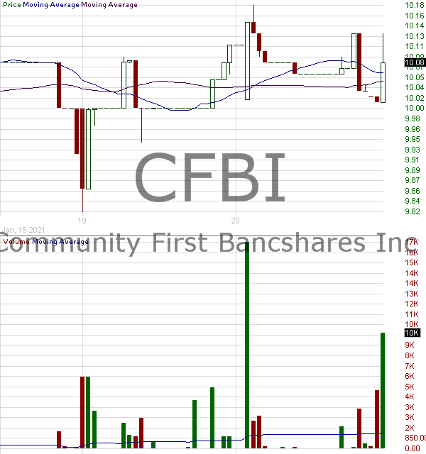 CFBI - Community First Bancshares Inc. 15 minute intraday candlestick chart with less than 1 minute delay