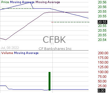 CFBK - CF Bankshares Inc. 15 minute intraday candlestick chart with less than 1 minute delay