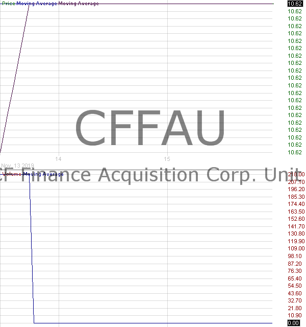 CFFAU - CF Finance Acquisition Corp. - Unit 15 minute intraday candlestick chart with less than 1 minute delay