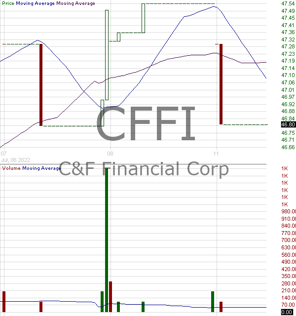 CFFI - CF Financial Corporation 15 minute intraday candlestick chart with less than 1 minute delay