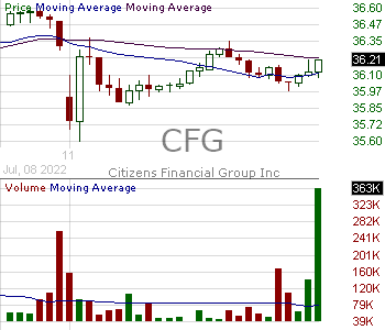 CFG - Citizens Financial Group Inc. 15 minute intraday candlestick chart with less than 1 minute delay