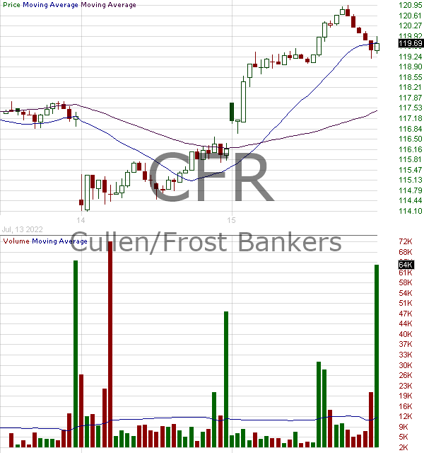 CFR - Cullen-Frost Bankers Inc. 15 minute intraday candlestick chart with less than 1 minute delay