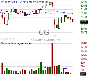 CG - The Carlyle Group Inc. 15 minute intraday candlestick chart with less than 1 minute delay