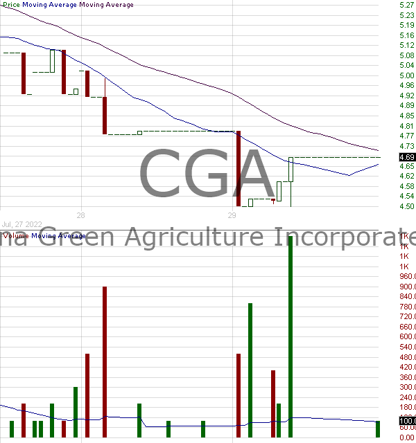 CGA - China Green Agriculture Inc. 15 minute intraday candlestick chart with less than 1 minute delay