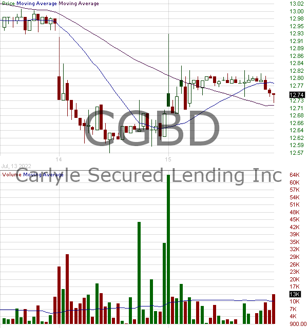CGBD - TCG BDC Inc. 15 minute intraday candlestick chart with less than 1 minute delay