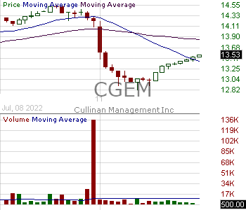 CGEM - Cullinan Oncology Inc. 15 minute intraday candlestick chart with less than 1 minute delay