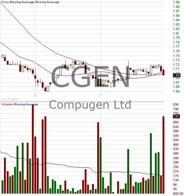 CGEN - Compugen Ltd. 15 minute intraday candlestick chart with less than 1 minute delay