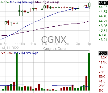 CGNX - Cognex Corporation 15 minute intraday candlestick chart with less than 1 minute delay