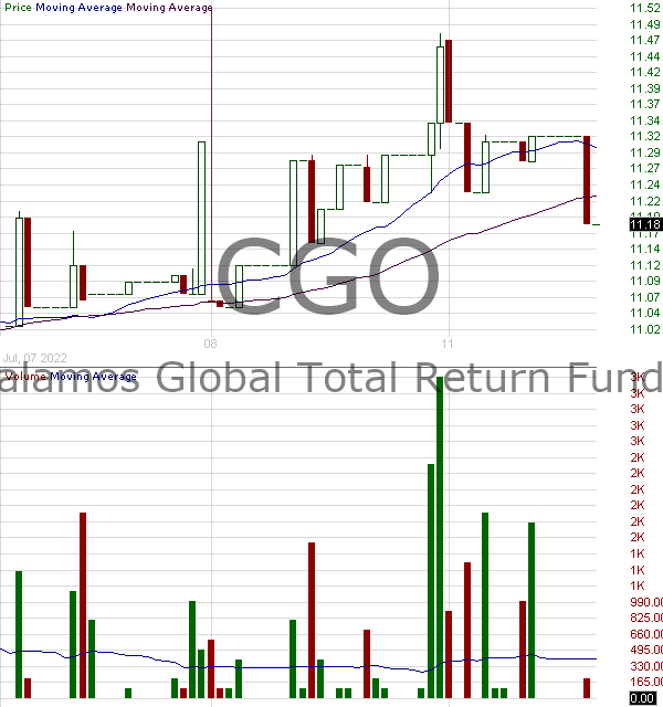 CGO - Calamos Global Total Return Fund 15 minute intraday candlestick chart with less than 1 minute delay