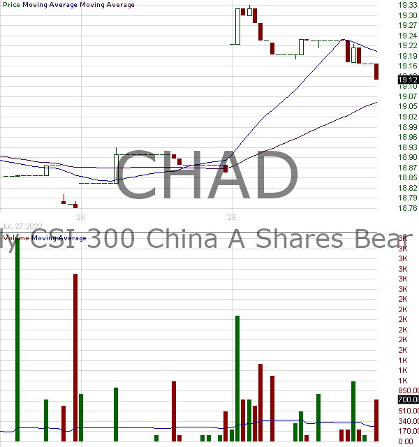 CHAD - Direxion Daily CSI 300 China A Shares Bear 1X Shares 15 minute intraday candlestick chart with less than 1 minute delay
