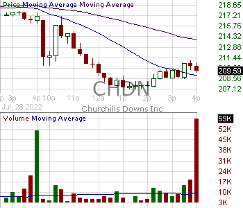 CHDN - Churchill Downs Incorporated 15 minute intraday candlestick chart with less than 1 minute delay